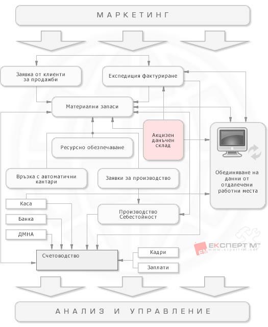 Блок схема на ERP Експерт М - v3
